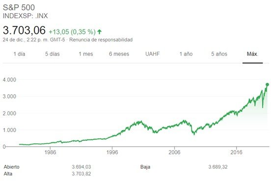 Fondo indexado S&P500