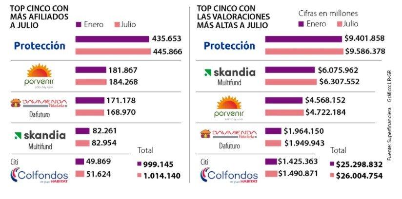fondos de pensiones voluntarias en colombia