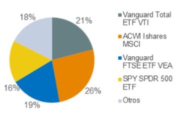 Invertir en ETF desde Colombia Portafolio